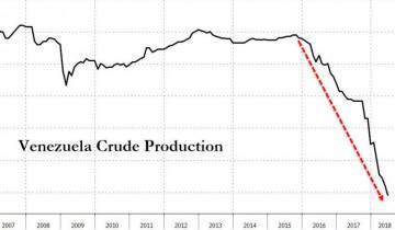Venezuela's PDVSA To Start Using 'El Petro' Next Week